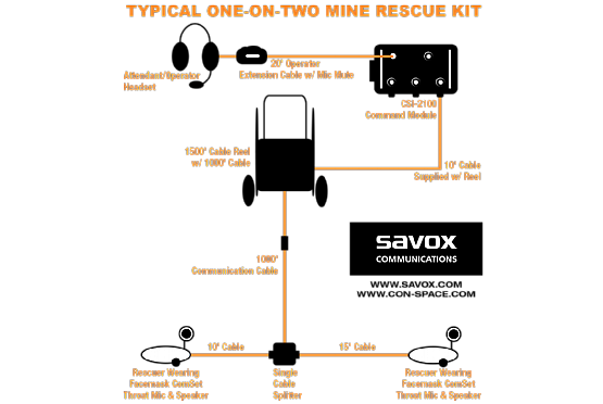 Typical Mine Rescue Kit